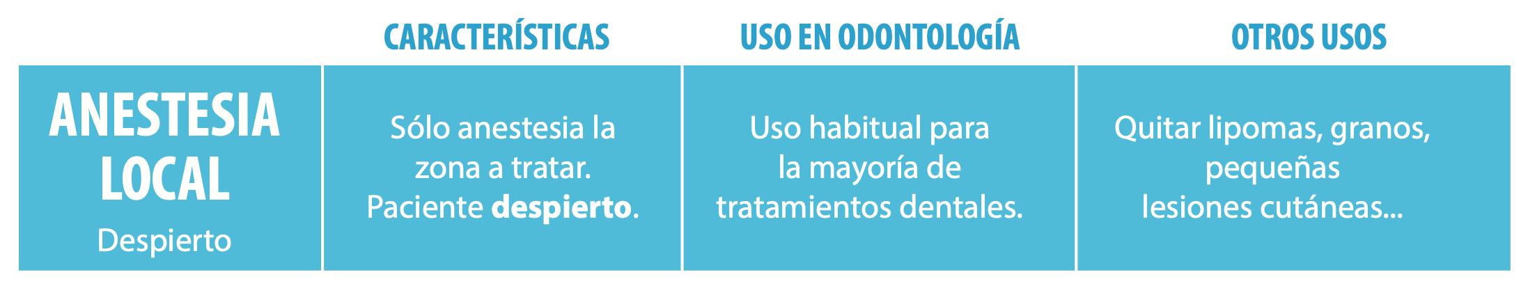 Tipos de Anestesia en Odontología