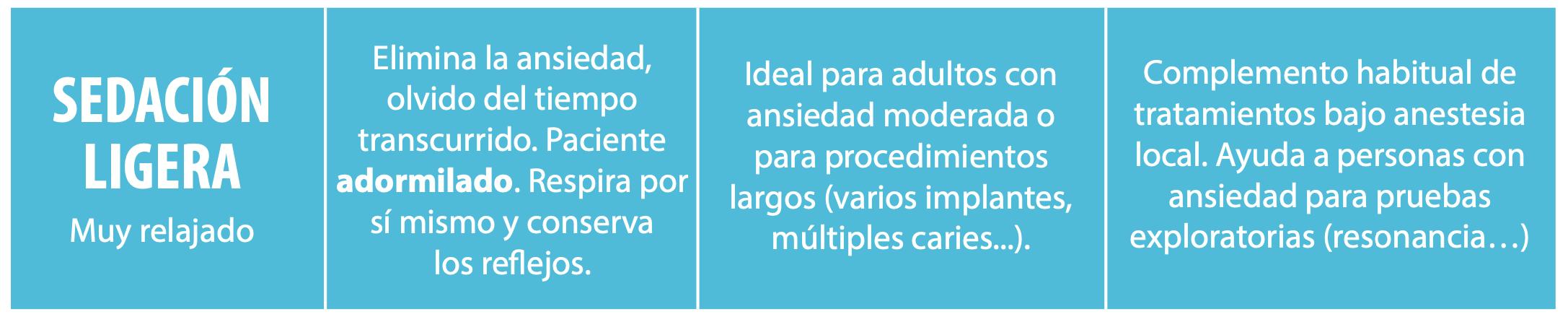Tipos de Anestesia en Odontología - Sedacion dental Madrid